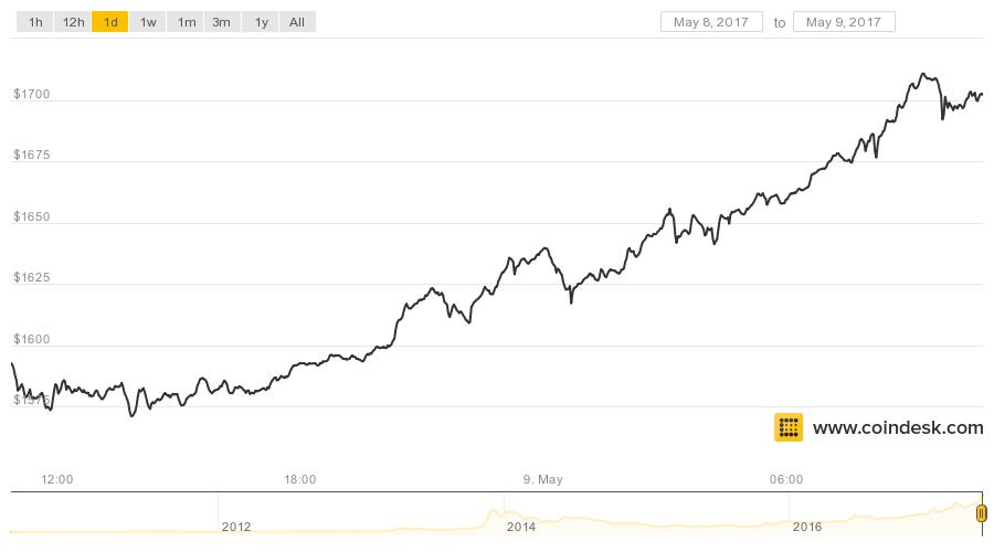Bitcoin Price Tops $1,700 to Set New All-Time High
