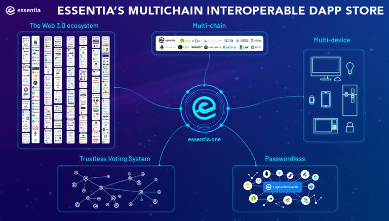 PR: Essentia.One to Release an Interoperable Multi-Chain dAppstore