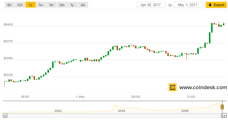 Bitcoin Price Passes $1,400 to Hit Highest Value in History