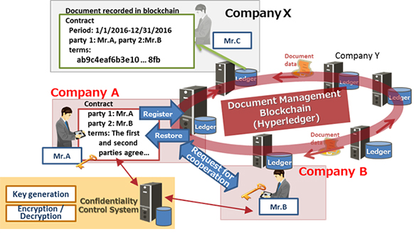IT Firm Fujitsu Sees Commercial Interest in Blockchain Security