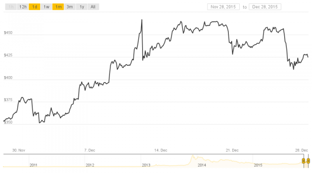 From Worst to First: Bitcoin's Price Ends 2015 on Top