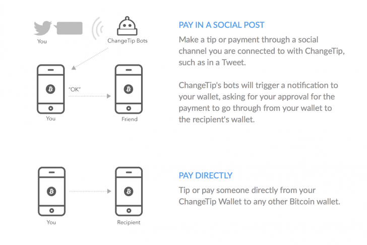 Social Tipping Startup ChangeTip Launches Wallet Service