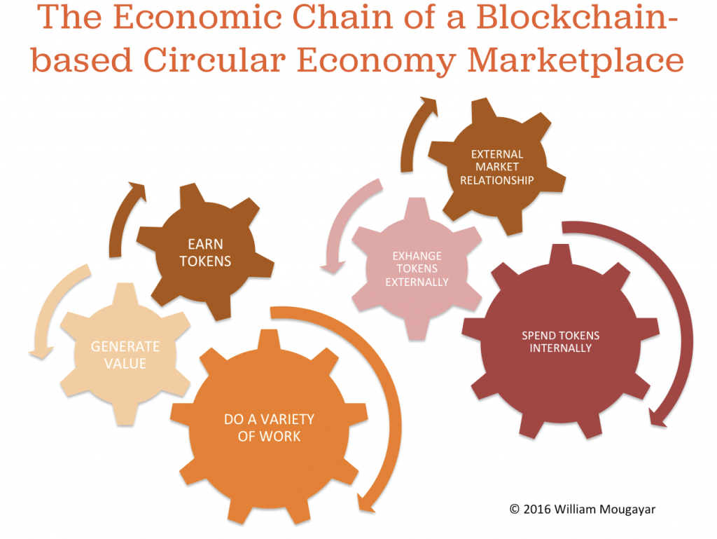 The Theory of a Blockchain Circular Economy