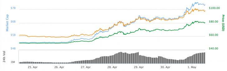 Ether Prices Climb Above $80 Setting New All-Time High