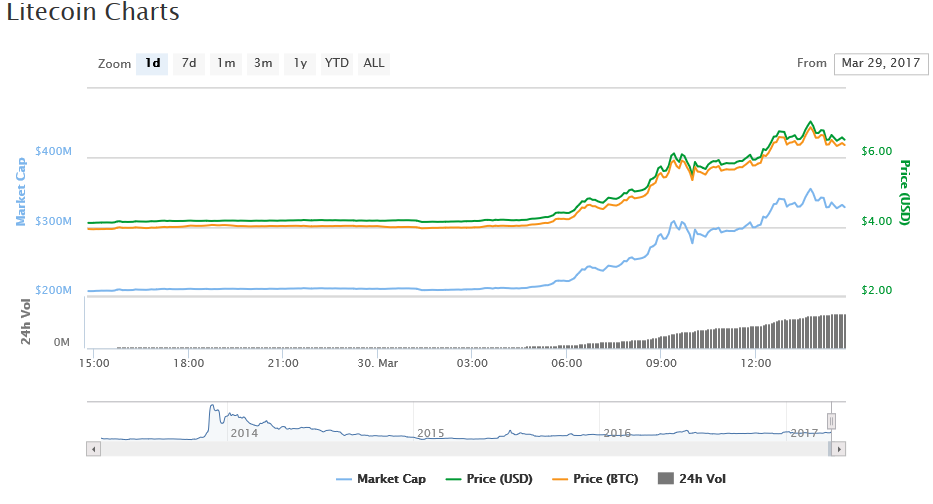 Litecoin Prices Jump 70% as Market Cap Adds Over $100 Million