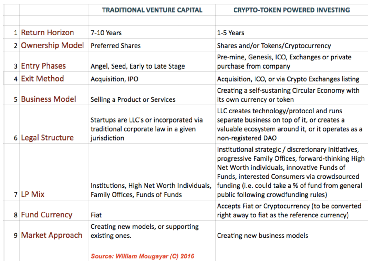 How Cryptocurrencies and Blockchain Startups Are Revolutionising Venture Capital