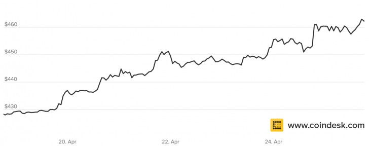 Bitcoin Hits Four-Month High in Push Past $460