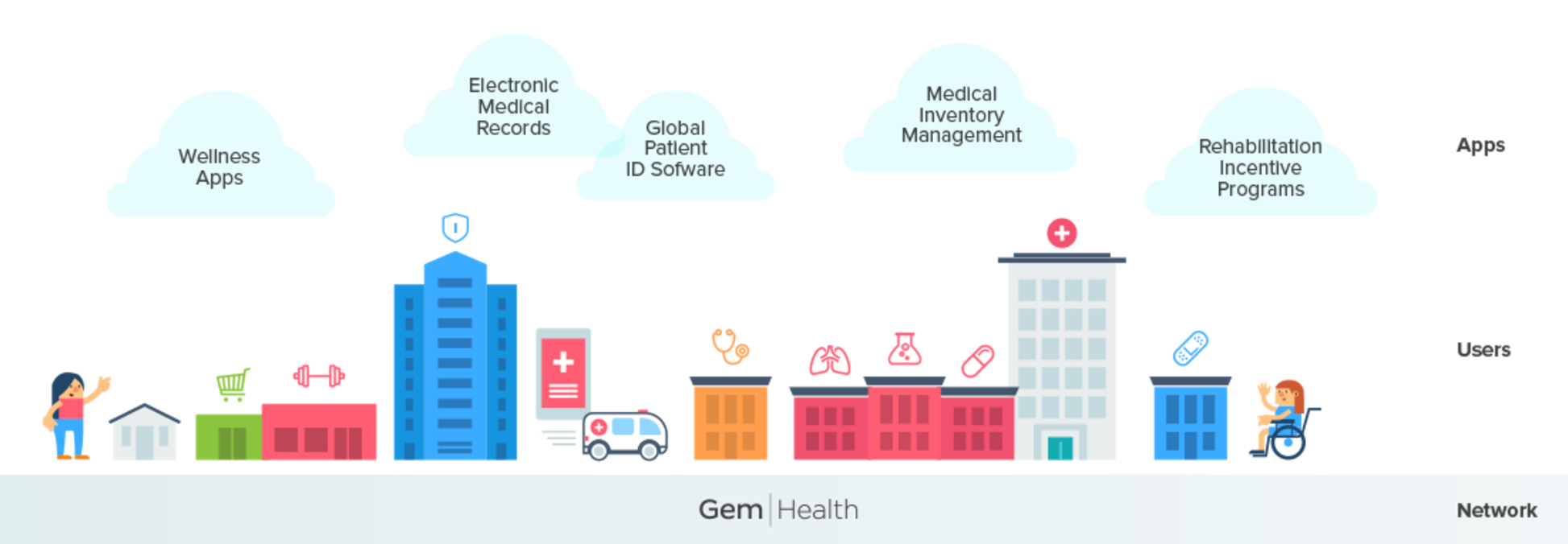 Gem Partners With Philips for Blockchain Healthcare Initiative