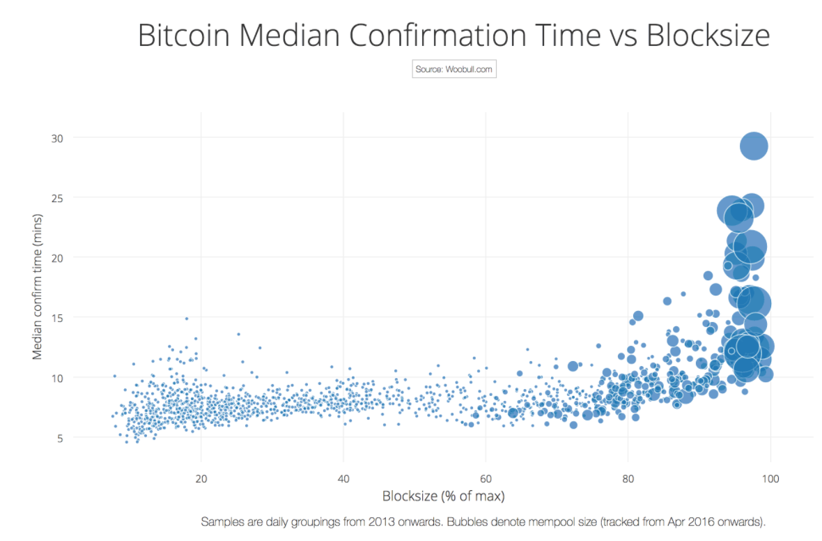 Charts: Determining the Ideal Block Size for Bitcoin