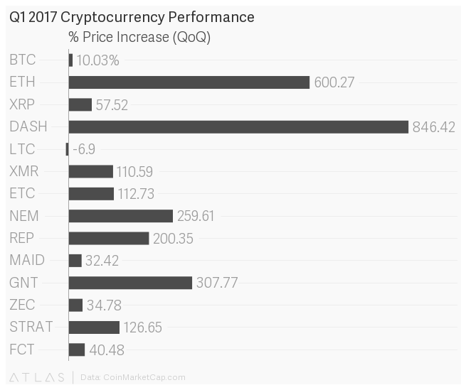 800% Growth? Q1's Top Performing Cryptocurrencies Made Big Gains