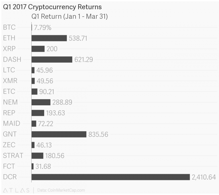 Q1's Top Performing Cryptocurrencies Saw Big Gains