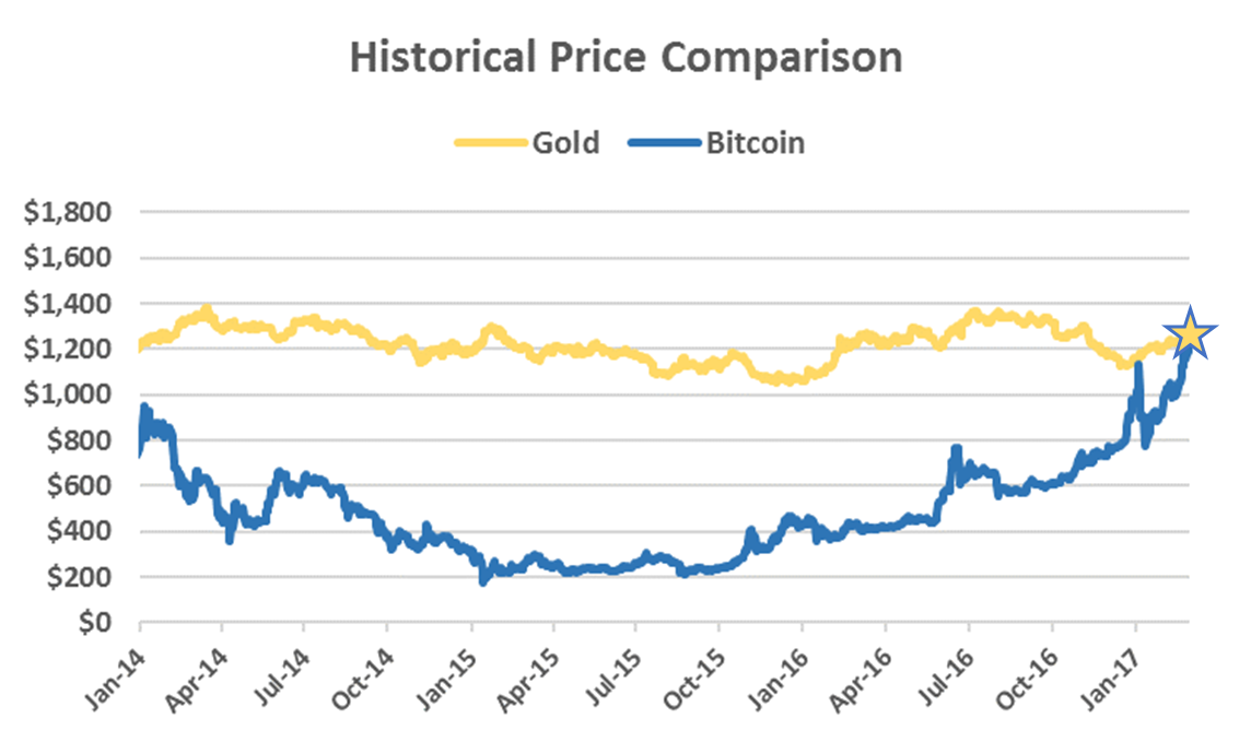 The Price of Bitcoin is Now Worth One Ounce of Gold