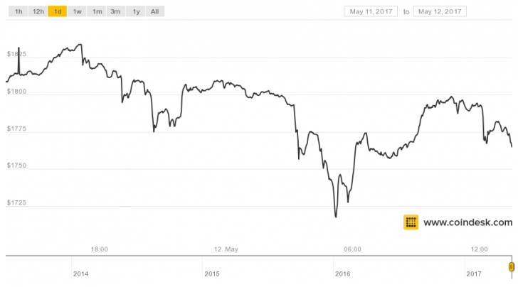 Bitcoin's Price Slides After Surpassing $1,800