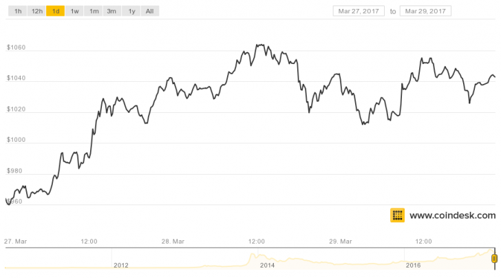 Bitcoin Traders Disagree on Where the Market is Headed
