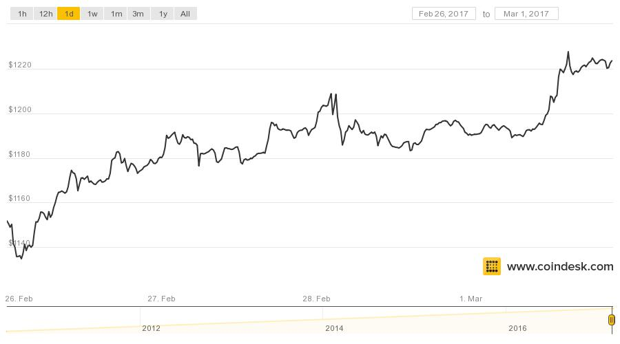Bitcoin Price Sets New All-Time High for Second Day in a Row