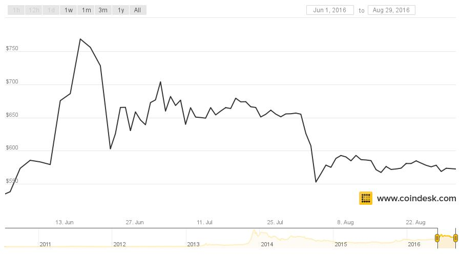 What Will Be Bitcoin's Next Big Price Event?