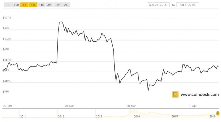 Bitcoin Price Finds Status Quo in $415 Range