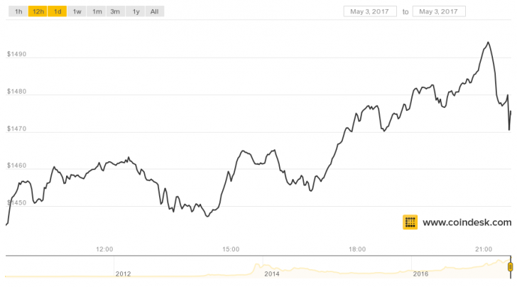 Bitcoin's Price Hits A New High Just Below $1,500