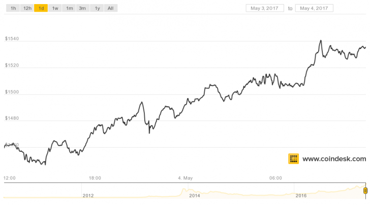 Bitcoin Price Continues Record-Breaking Run to Top $1,500
