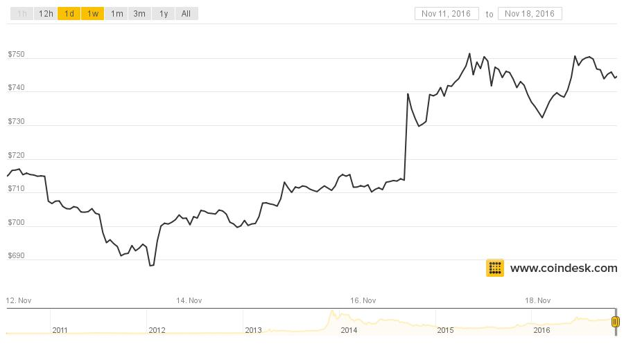 Bitcoin Breaches $750 But Struggles to Set New 2016 High