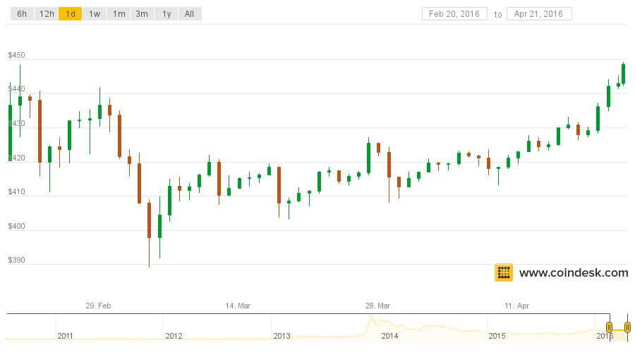 Bitcoin Price Passes $448 to Hit Two-Month High