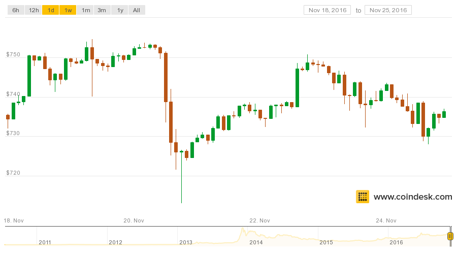 The Price of Bitcoin is Now Double What it Was One Year Ago