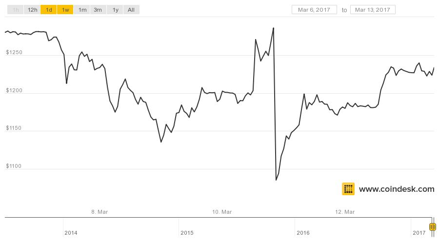 Bitcoin's Price is Already Back Above Pre-ETF Rejection Levels