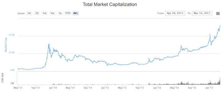 Charts: How Bitcoin's Market Dominance is Being Challenged