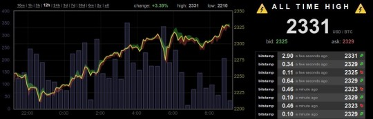 Bitcoin keeps breaking ATHs
