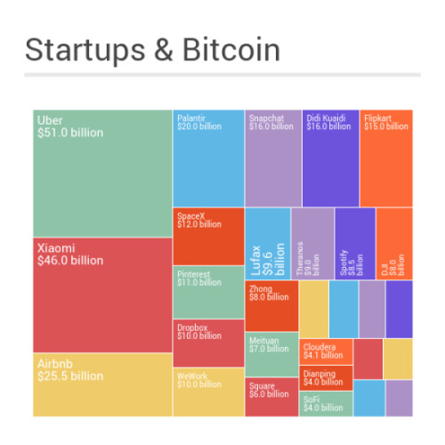 Market cap of #startups and #bitcoin -#infographic