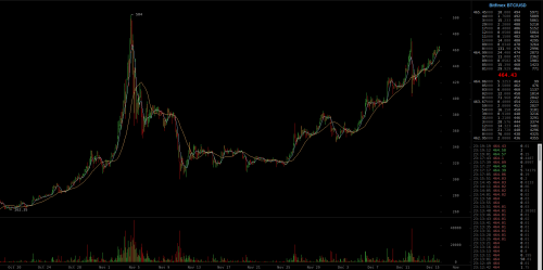 Market UpdateIf Bitcoin breaks the November high (on Bitfinex:...