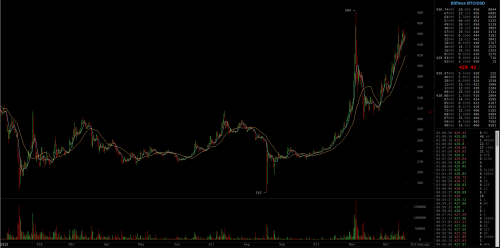 Are we going up again?Chart: Bitfinex