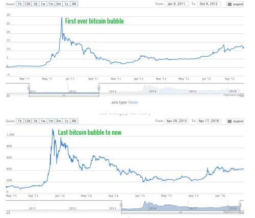 You gotta admit, they are both pretty similar. Chart one ends...