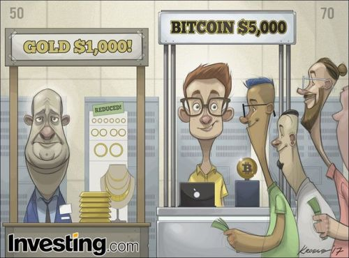 Investing on #Bitcoin