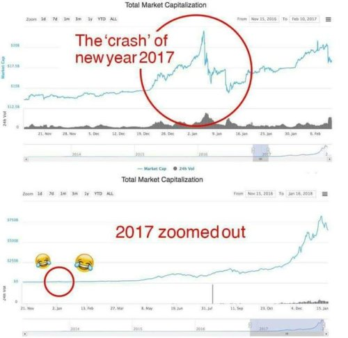 #Bitcoin's Crash in 2017.