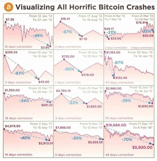 Horrific #Bitcoin Crashes