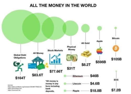 All the money in the world.