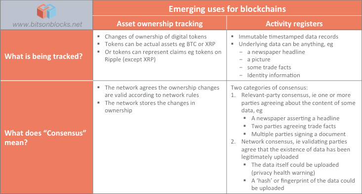 The Emergence of Blockchains as Activity Registers